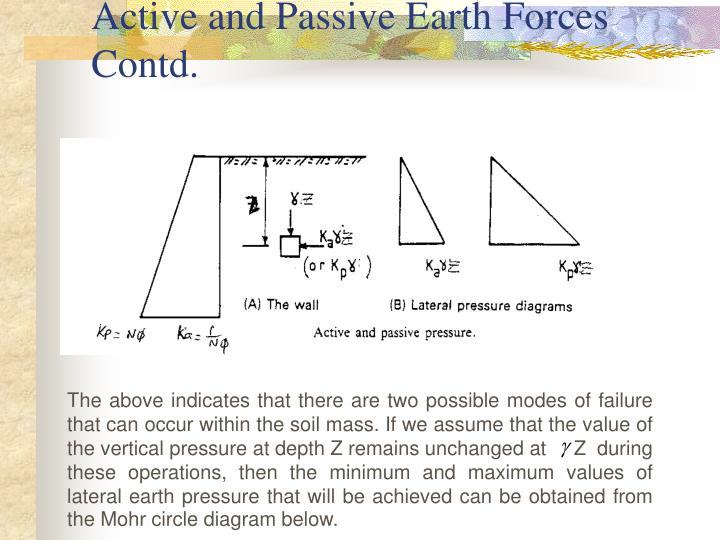 Active and Passive Earth Forces Contd.