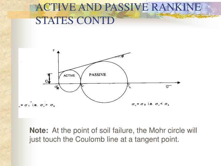 ACTIVE AND PASSIVE RANKINE STATES CONTD