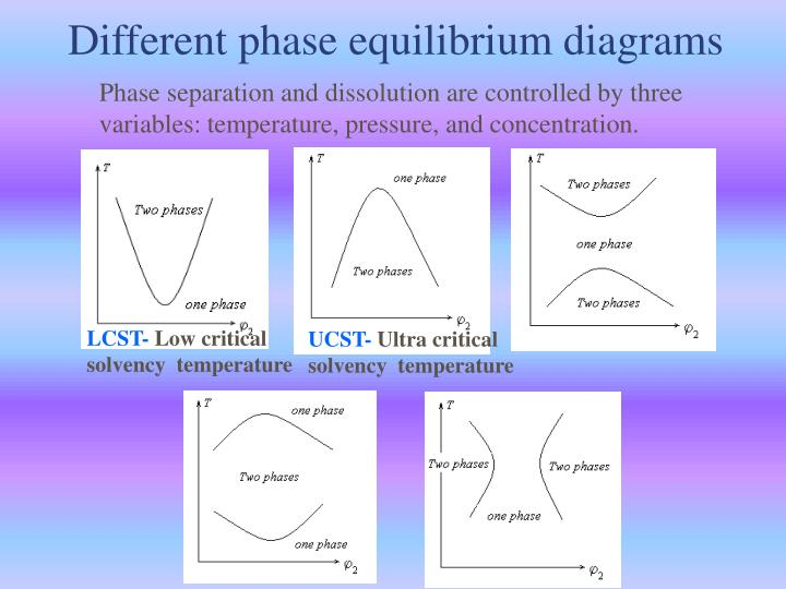 Phase separation and dissolution are controlled by three variables: temperature, pressure, and concentration.