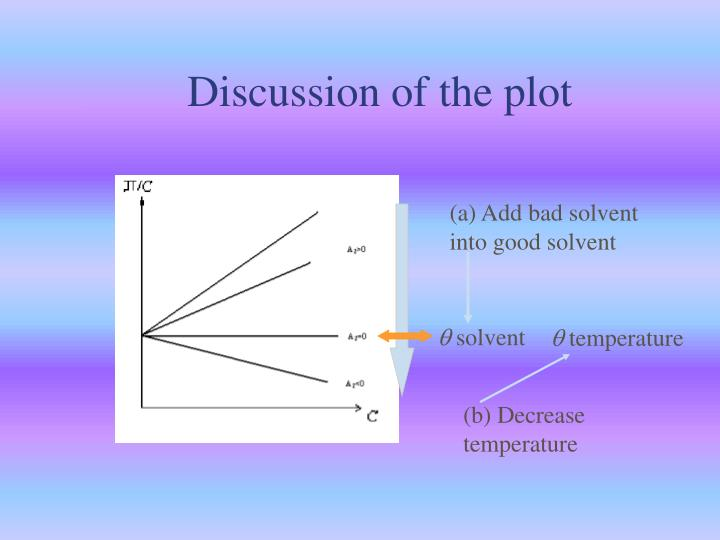Discussion of the plot
