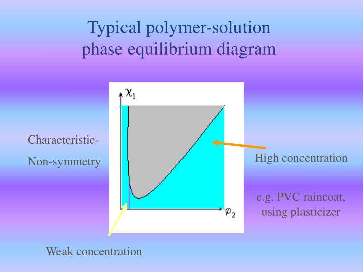 Typical polymer-solution phase equilibrium diagram