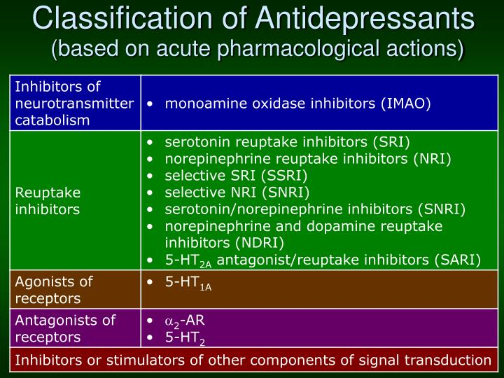 Classification of Antidepressants