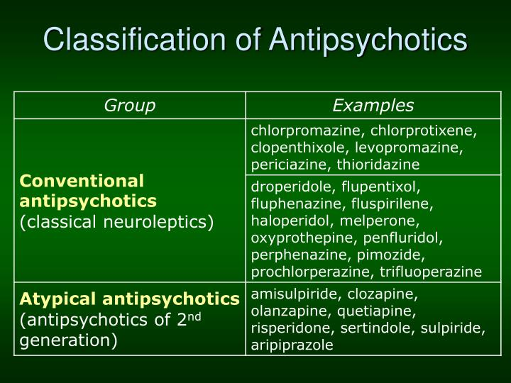 Classification of Antipsychotics