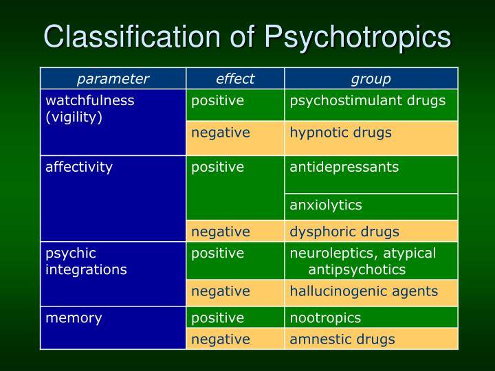 Classification of Psychotropics