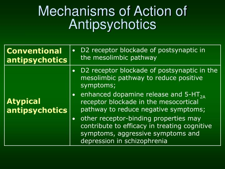 Mechanisms of Action of Antipsychotics
