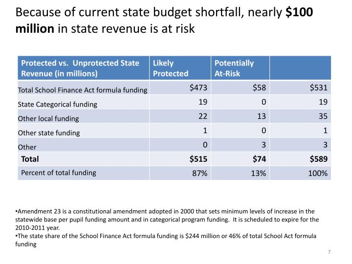 Because of current state budget shortfall, nearly