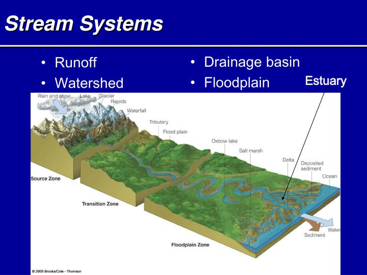 Stream Systems