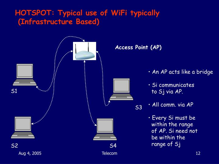 HOTSPOT: Typical use of WiFi typically