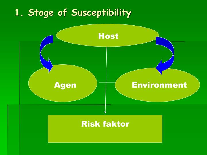 1. Stage of Susceptibility