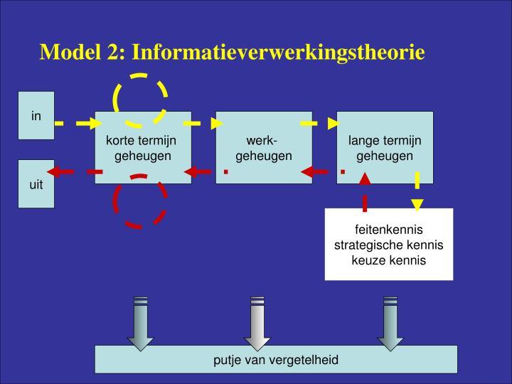 Model 2: Informatieverwerkingstheorie