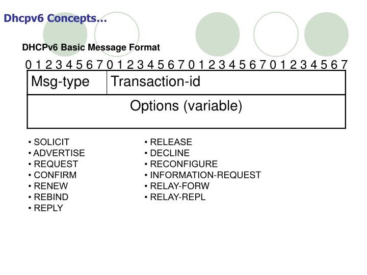 Dhcpv6 Concepts…