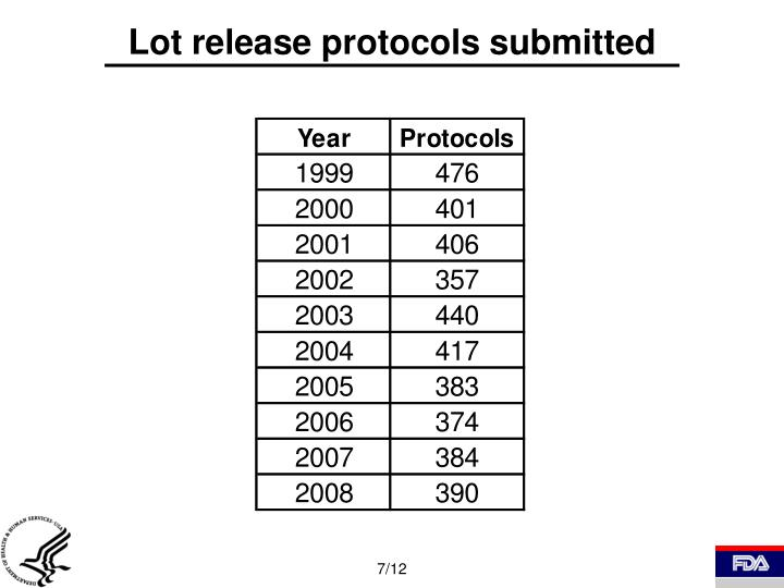 Lot release protocols submitted