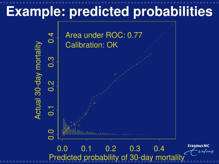 Example: predicted probabilities