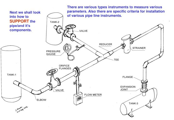 There are various types instruments to measure various parameters. Also there are specific criteria for installation of various pipe line instruments.