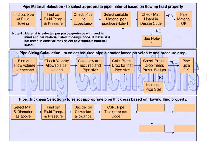 Pipe Material Selection - to select appropriate pipe material based on flowing fluid property.