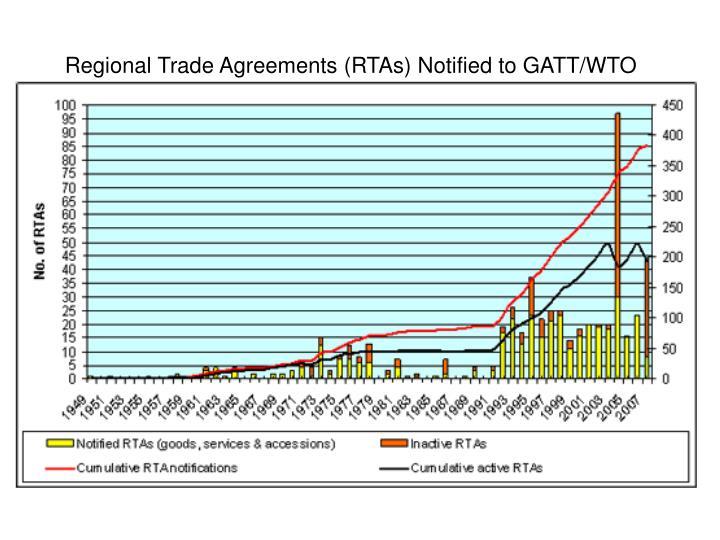 Regional Trade Agreements (RTAs) Notified to GATT/WTO