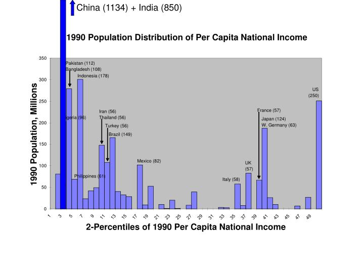 China (1134) + India (850)