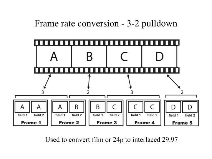 Frame rate conversion - 3-2 pulldown