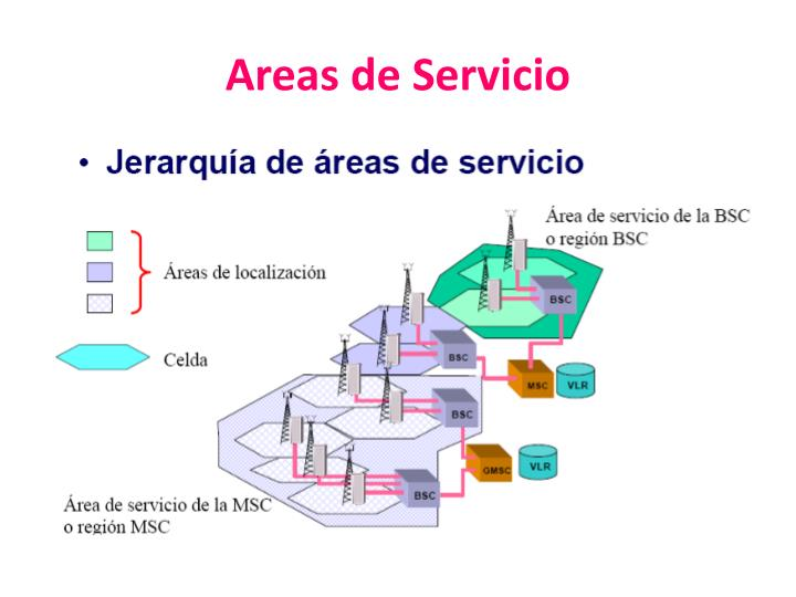 Areas de Servicio