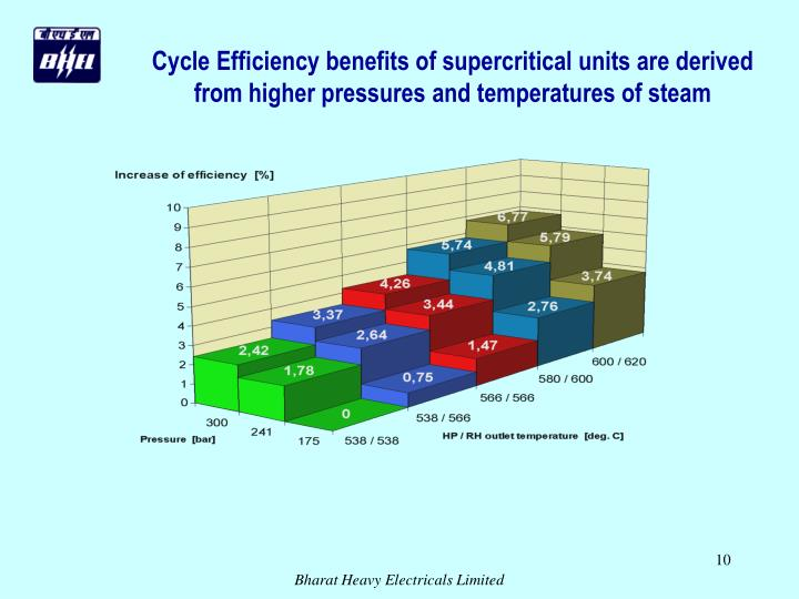 Cycle Efficiency benefits of supercritical units are derived