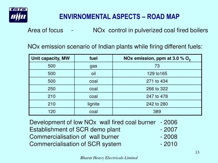 ENVIRNOMENTAL ASPECTS – ROAD MAP