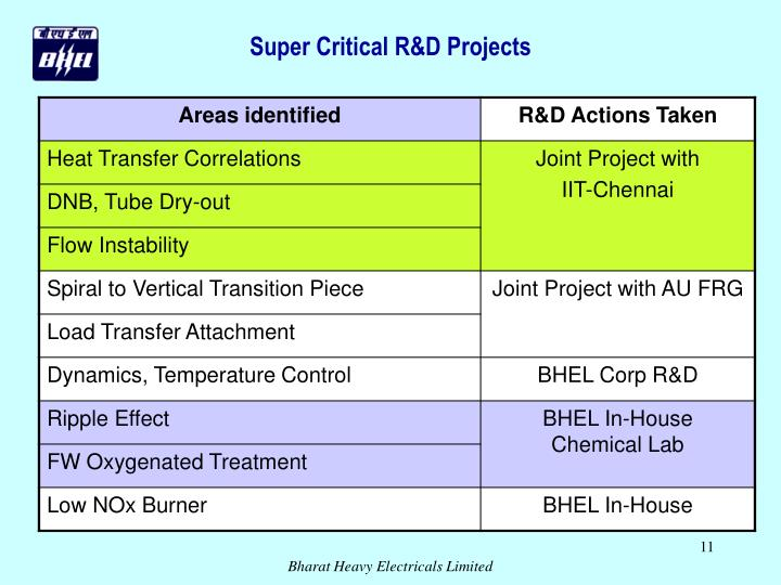 Super Critical R&D Projects