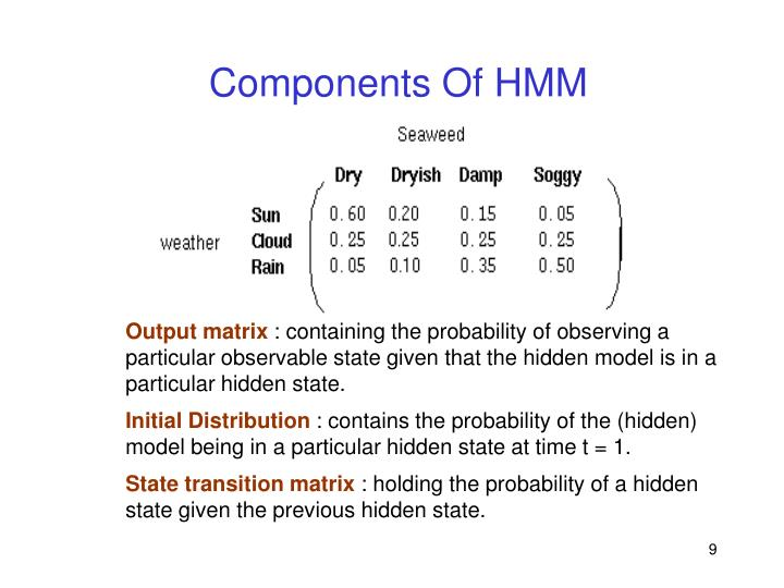 Components Of HMM