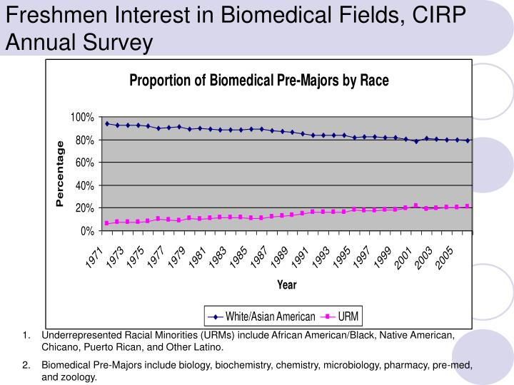 Freshmen Interest in Biomedical Fields, CIRP Annual Survey