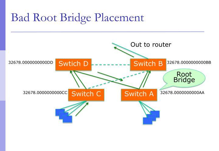 Bad Root Bridge Placement