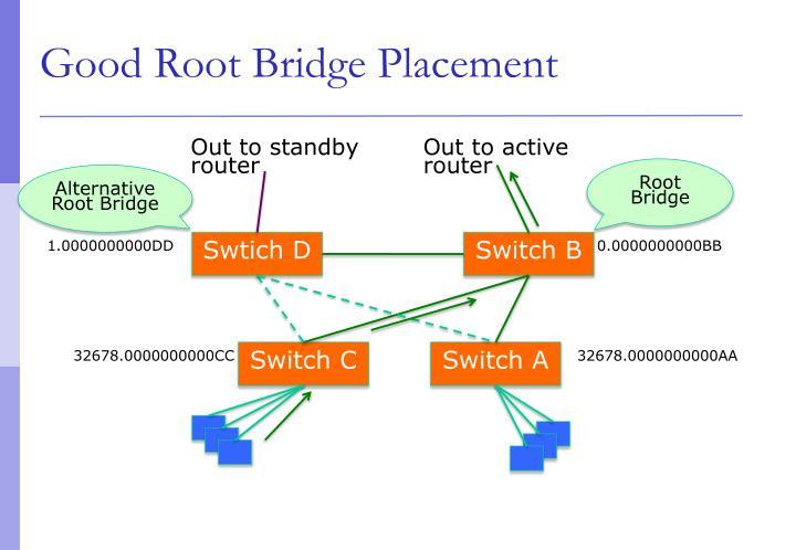 Good Root Bridge Placement