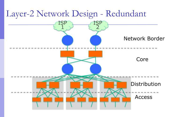 Layer-2 Network Design - Redundant