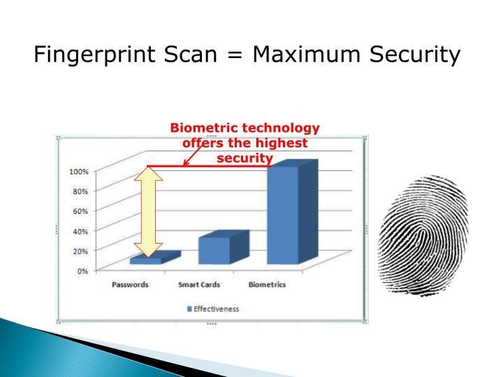 Fingerprint Scan = Maximum Security