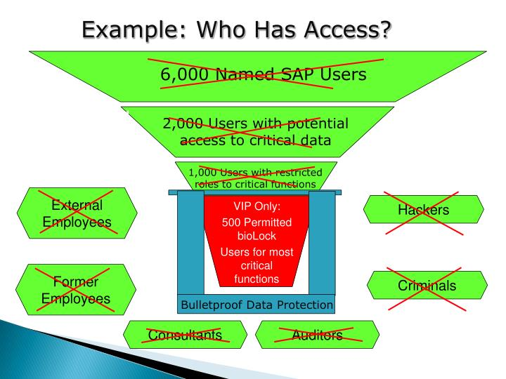 Example: Who Has Access?