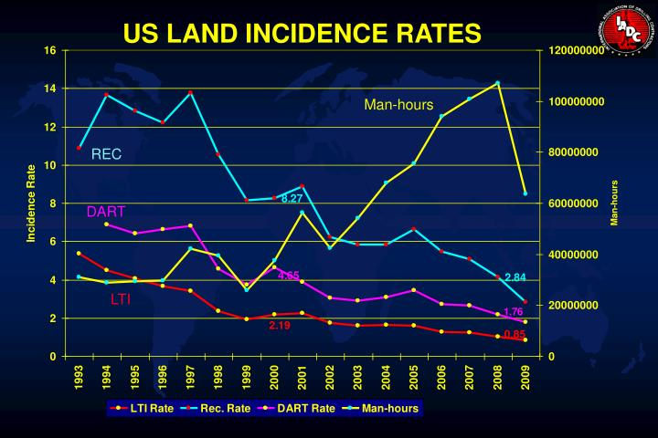 US LAND INCIDENCE RATES