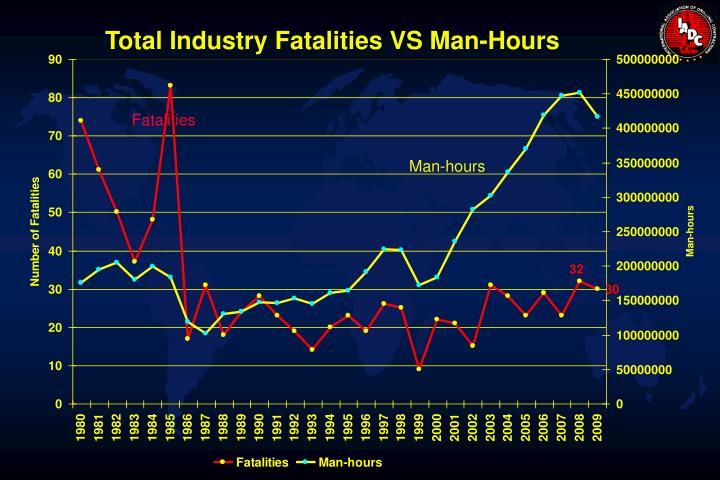 Total Industry Fatalities VS Man-Hours