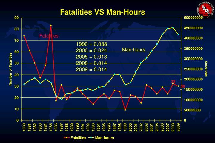 Fatalities VS Man-Hours