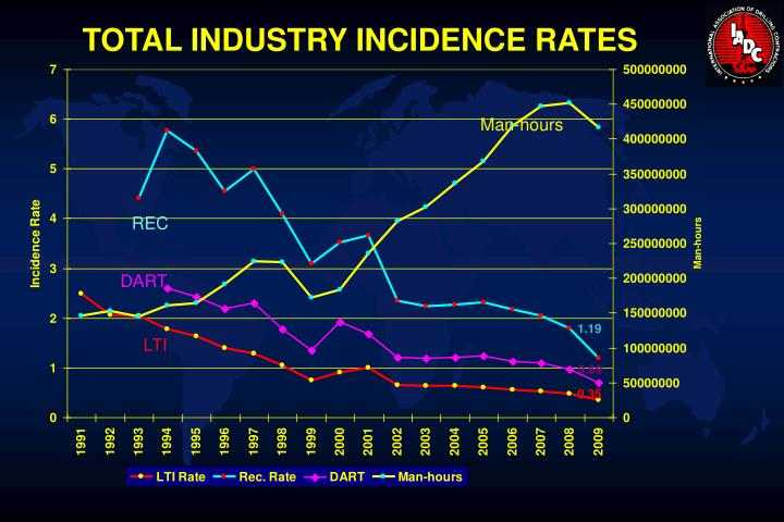 TOTAL INDUSTRY INCIDENCE RATES