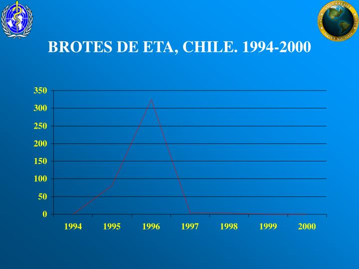 BROTES DE ETA, CHILE. 1994-2000