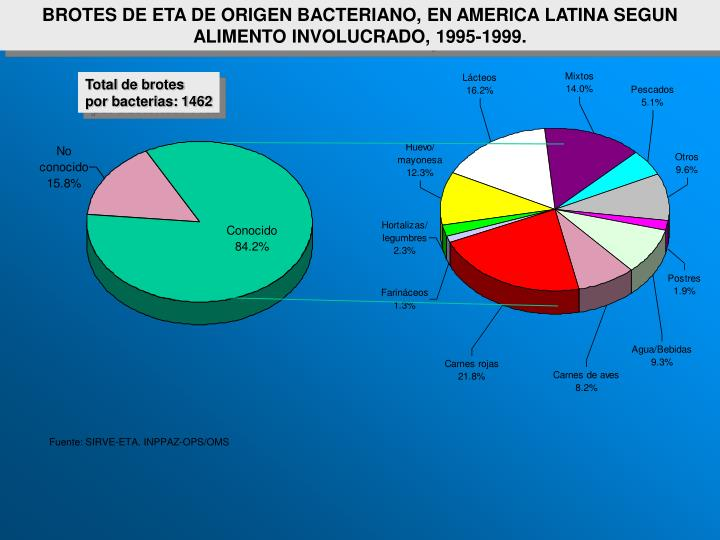 BROTES DE ETA DE ORIGEN BACTERIANO, EN AMERICA LATINA SEGUN ALIMENTO INVOLUCRADO, 1995-1999.