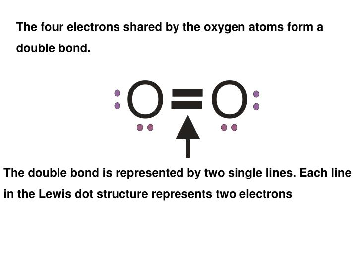 The four electrons shared by the oxygen atoms form a