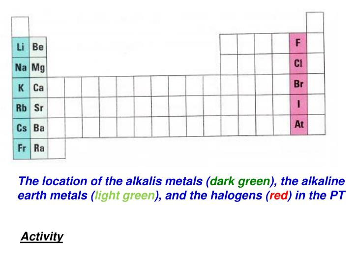 The location of the alkalis metals (