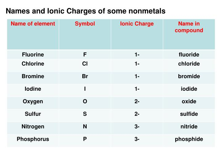 Names and Ionic Charges of some nonmetals