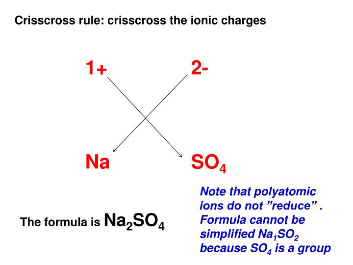 Crisscross rule: crisscross the ionic charges