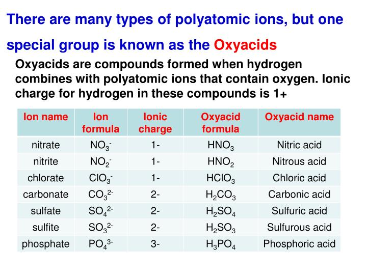 There are many types of polyatomic ions, but one special group is known as the