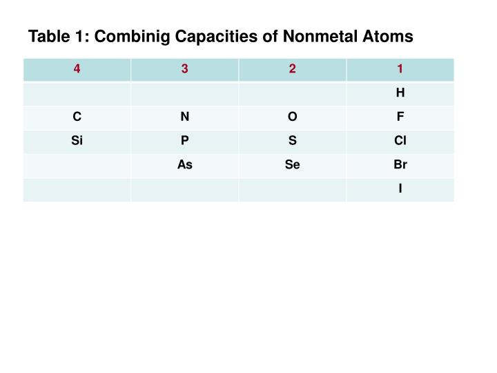 Table 1: Combinig Capacities of Nonmetal Atoms