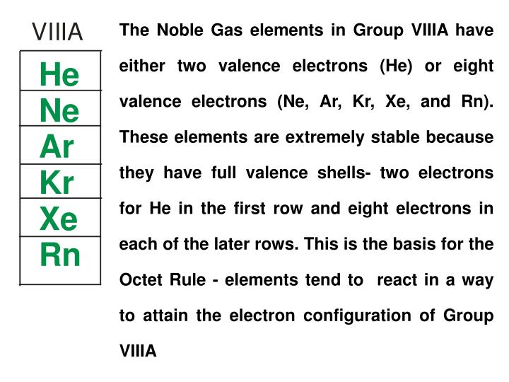 The Noble Gas elements in Group VIIIA have either two valence electrons (He) or eight valence electrons (Ne, Ar, Kr, Xe, and Rn). These elements are extremely stable because they have full valence shells- two electrons for He in the first row and eight electrons in each of the later rows. This is the basis for the Octet Rule - elements tend to  react in a way to attain the electron configuration of Group VIIIA
