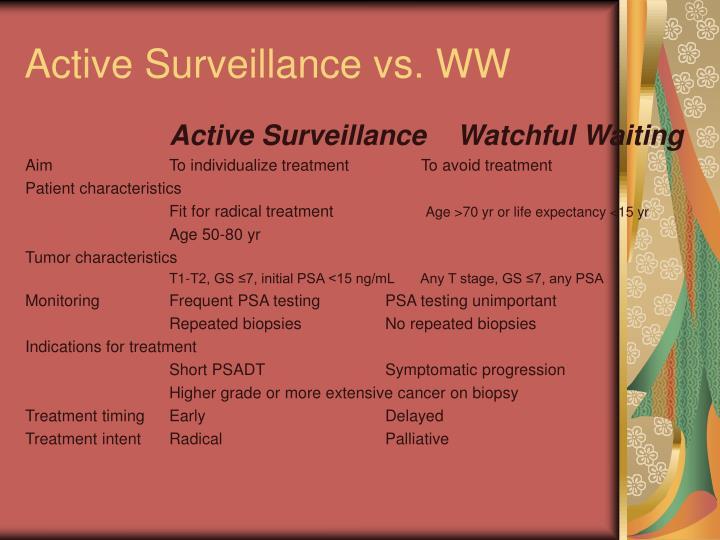 Active Surveillance vs. WW