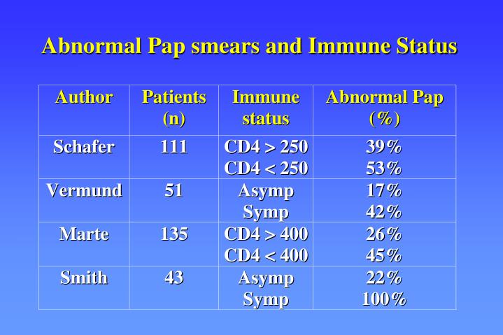 Abnormal Pap smears and Immune Status