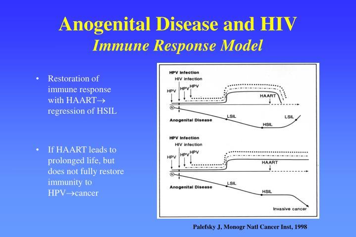 Anogenital Disease and HIV
