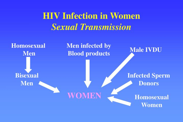 HIV Infection in Women